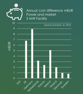 Data Centre Cost Difference Illustration