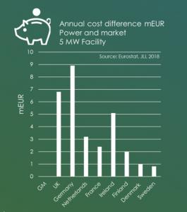 data centre cost, Cost Saving