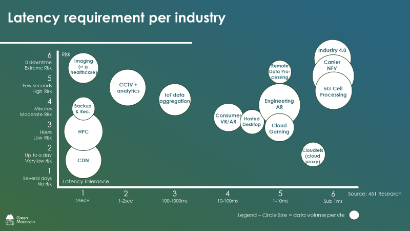 Data Centre Strategy: Latency requirements per industry.