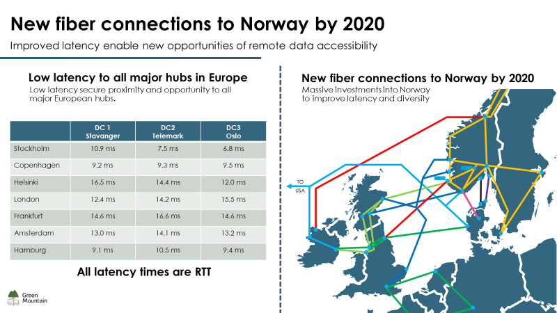 Fiber Connections to Norway by 2020