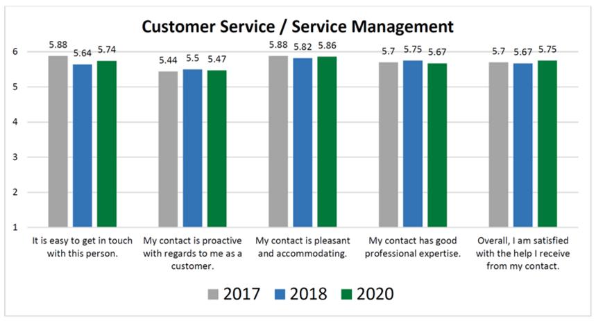 Customer Survey 2020 - Customer Service Results