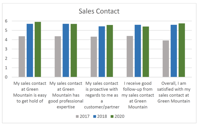 Customer Survey 2020 - Sales Contact Results