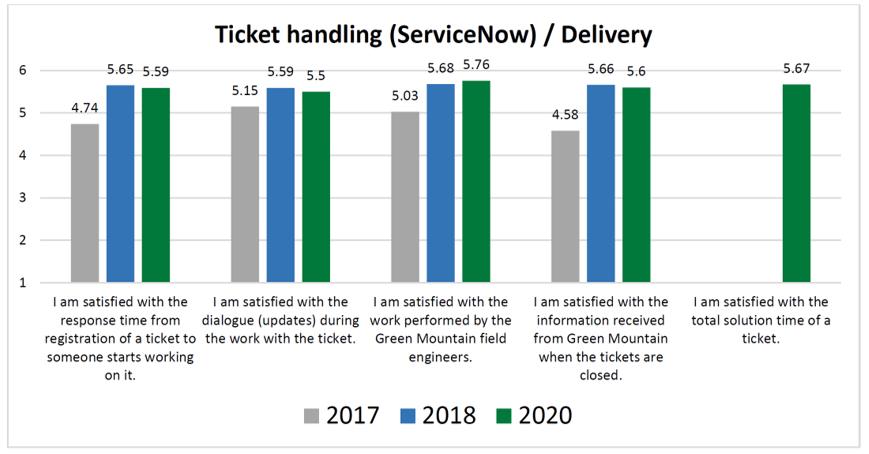 Customer Survey 2020 - Ticket Handling Results