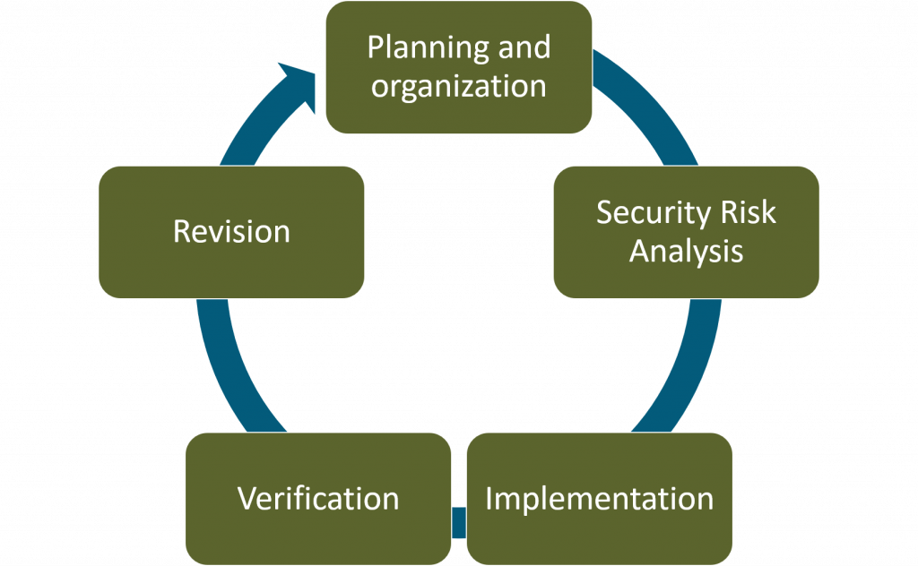 Data Center Security Risk Management Model