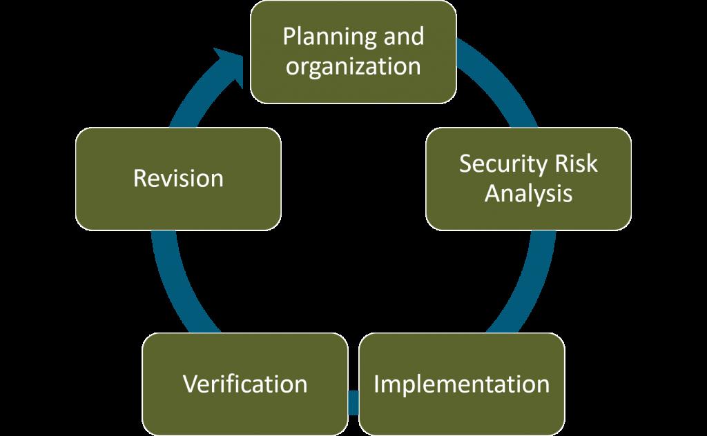 Data Center Security Risk Management Model
