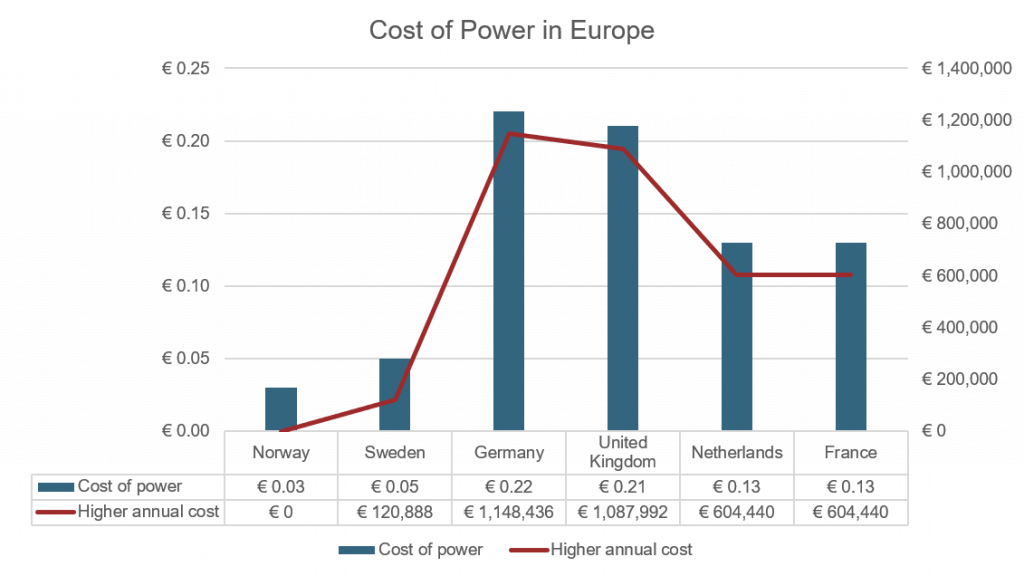 Cost of power in Europe
