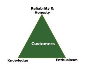Customer Satisfaction Survey, Green Mountain Customer Satisfaction 2021