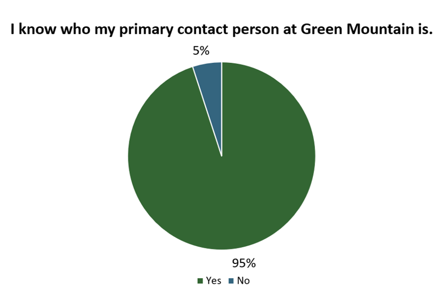 Customer Satisfaction Survey - 95% knows contact personContact Person
