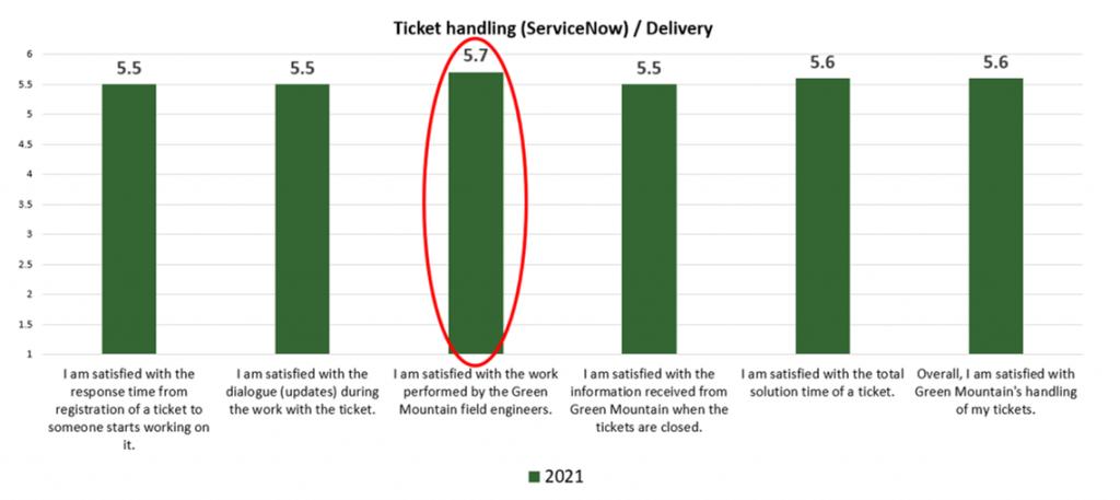 Customer Satisfaction Survey - Field Engineers' Scores