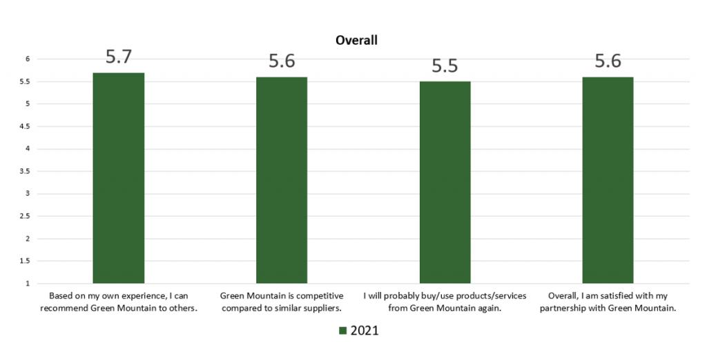 Customer Satisfaction Survey - Overall Scores