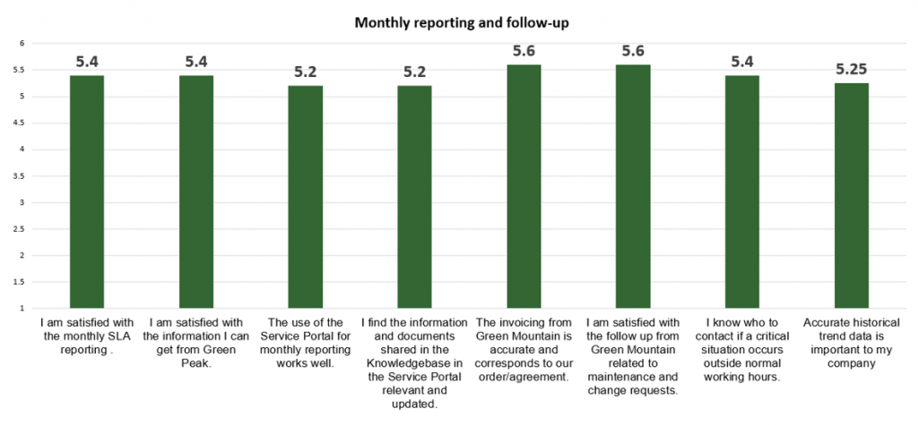 Customer Satisfaction Survey - Reporting Scores