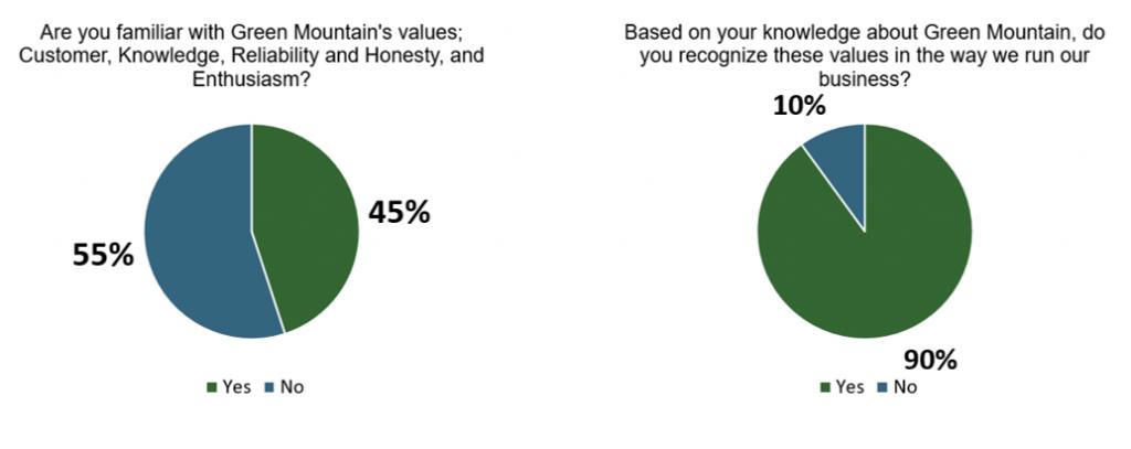 Customer Satisfaction Survey - Value scores