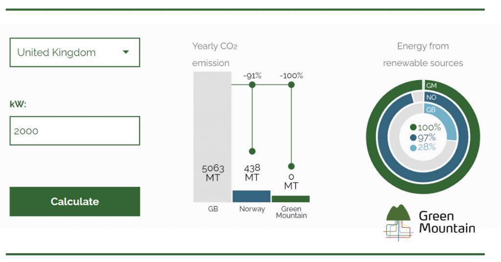 Data Center CO2 Calculator