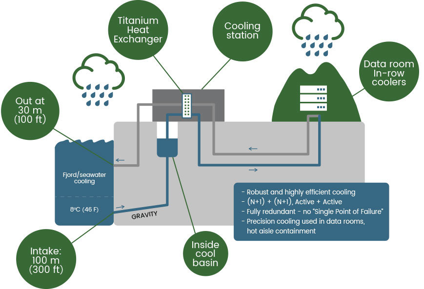 Data Centre Technology - Power and cooling