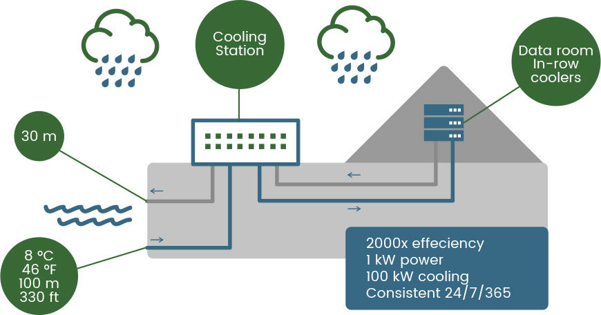 data centre cooling, Power and cooling